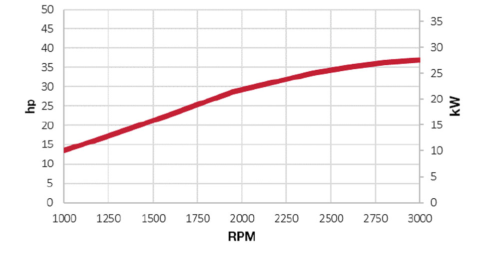 3TNV88C-DKW power chart
