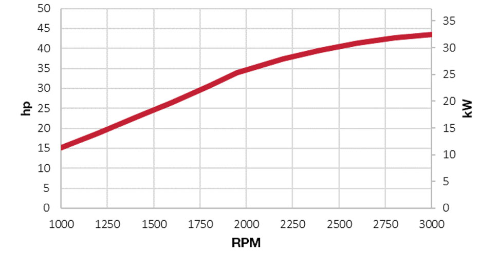 power chart for 3TNV86CT-DYEM engine