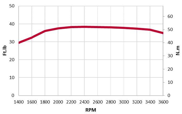 3TNM74F-SAAY-torque-chart
