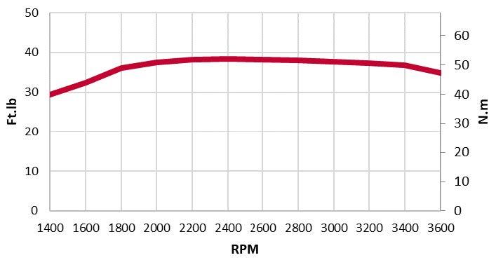 3TNM74F-SAWM-torque chart