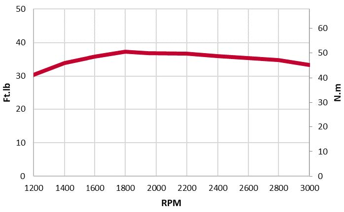 3TNV74F-NDYA-torque chart