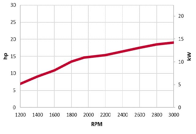 3TNV74F-SDSA power chart
