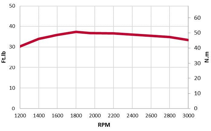 3TNV74F-SDSA-torque chart