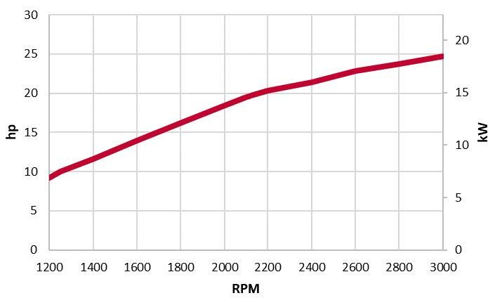 3TNV80F-NXDYA power chart