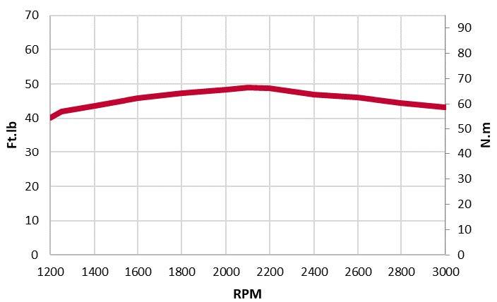 3TNV80F-NXDYA-torque chart