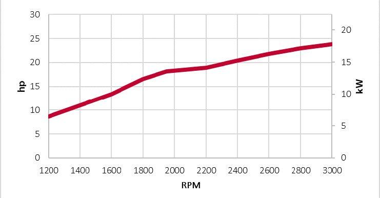 3TNV80F-SDSA-power chart