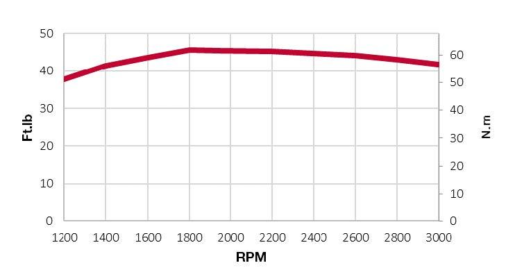 3TNV80F-SDSA-torque chart