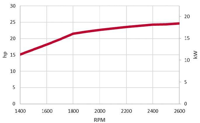 3TNV80F-ZMYA-power chart