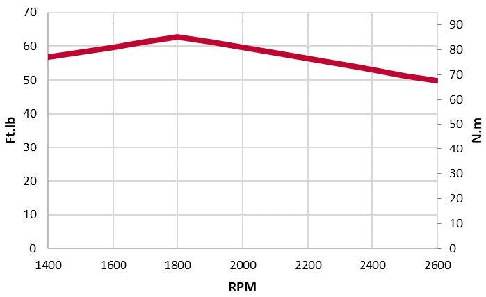3TNV80F-ZMYA torque
