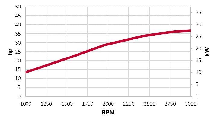 3TNV88C-DSA power chart