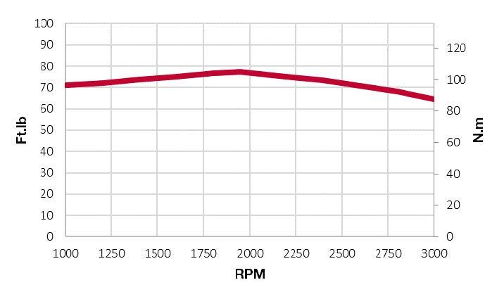 3TNV88C-DSA torque chart