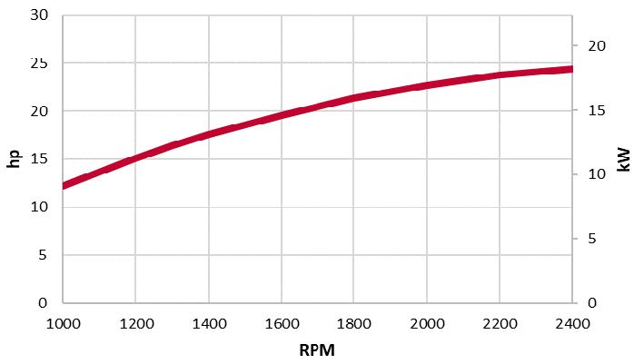 3TNV88F-EPMT power chart