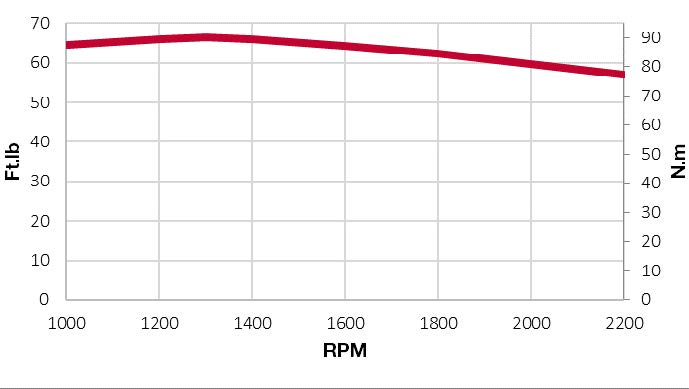 3TNV88F-ESGY torque chart