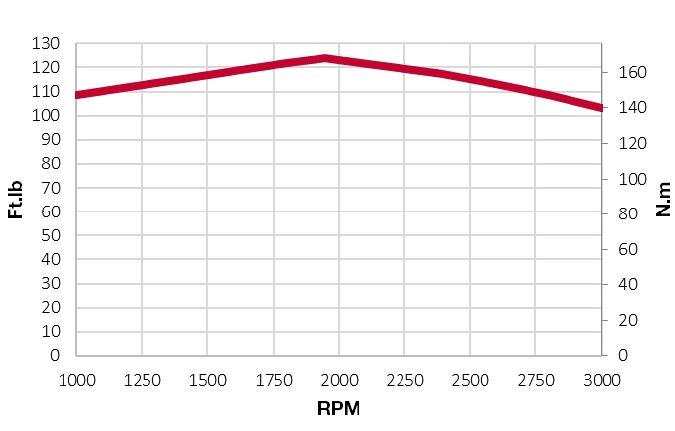 4TNV86CT-DWZ torque chart