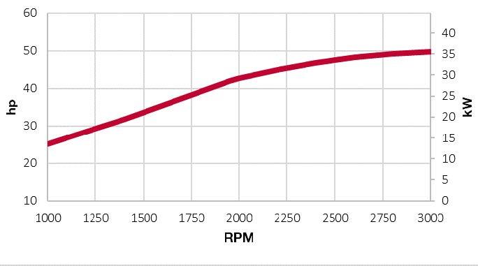 4TNV88C-DSA power chart