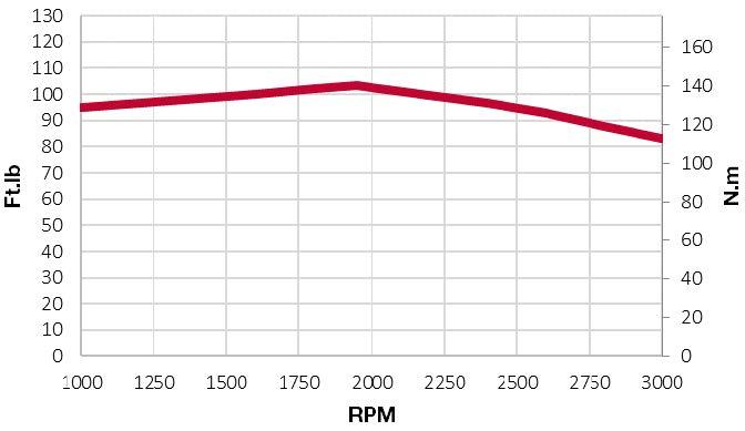 4TNV88C-DSA torque chart
