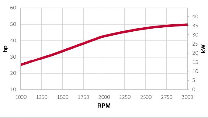 4TNV88C-DYEM power chart