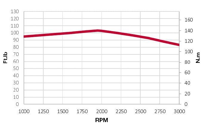 4TNV88C-DYEM-torque chart
