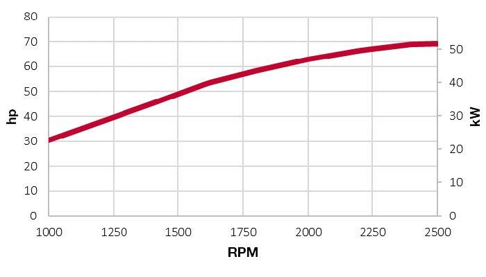 4TNV98C-NSA power chart