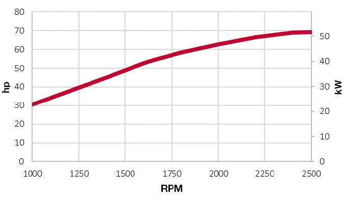 4TNV98C-NYEM power chart