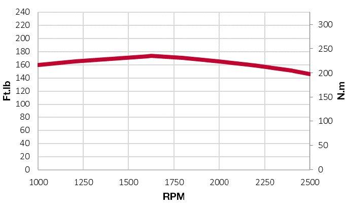 4TNV98C-NYEM torque chart