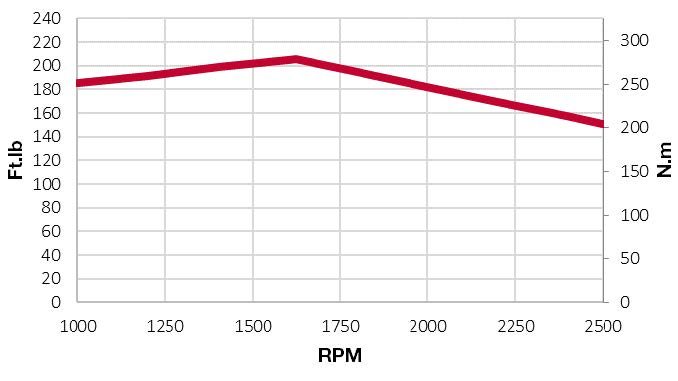 4TNV98CT-NKW torque chart