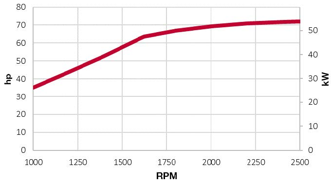 4TNV98CT-NVT power chart