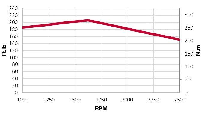 4TNV98CT-NVT torque chart